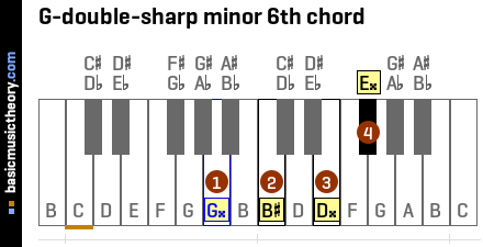 G-double-sharp minor 6th chord