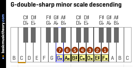 G-double-sharp minor scale descending