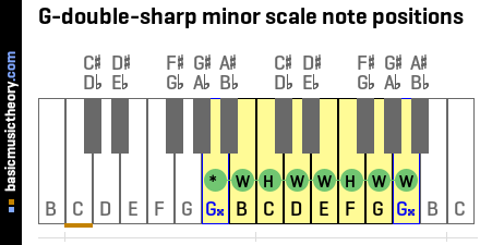 G-double-sharp minor scale note positions