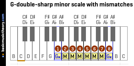 G-double-sharp minor scale with mismatches