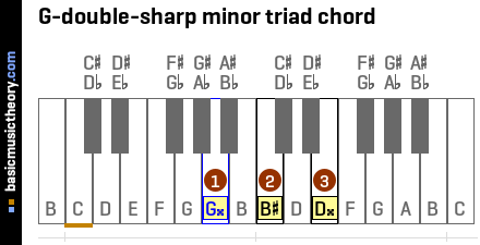 G-double-sharp minor triad chord
