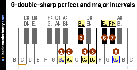 G-double-sharp perfect and major intervals
