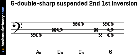 G-double-sharp suspended 2nd 1st inversion