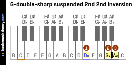 G-double-sharp suspended 2nd 2nd inversion