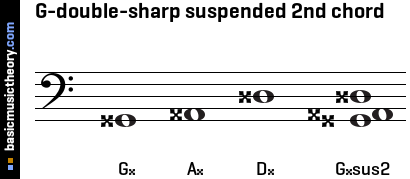 G-double-sharp suspended 2nd chord