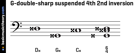 G-double-sharp suspended 4th 2nd inversion