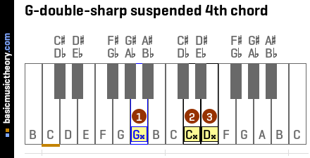 G-double-sharp suspended 4th chord