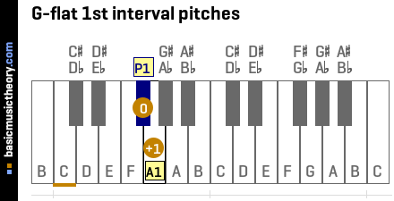 G-flat 1st interval pitches