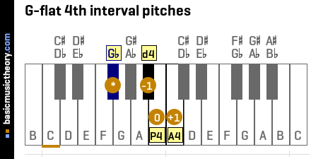 G-flat 4th interval pitches