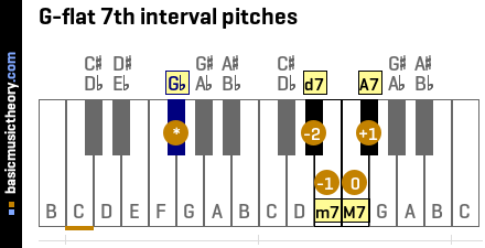 G-flat 7th interval pitches