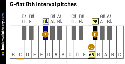 G-flat 8th interval pitches