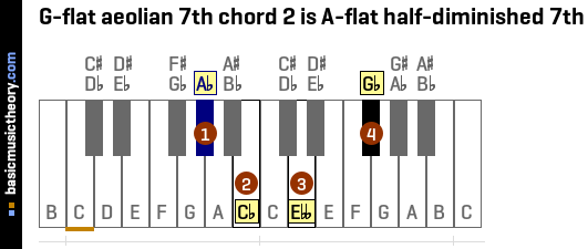 G-flat aeolian 7th chord 2 is A-flat half-diminished 7th