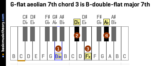 G-flat aeolian 7th chord 3 is B-double-flat major 7th