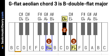 G-flat aeolian chord 3 is B-double-flat major