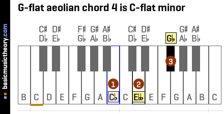 G-flat aeolian chord 4 is C-flat minor