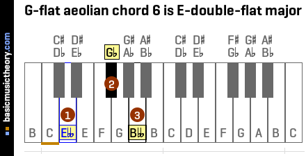 G-flat aeolian chord 6 is E-double-flat major