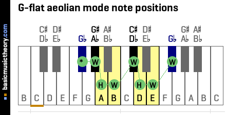 G-flat aeolian mode note positions