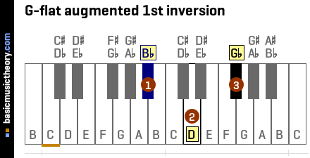 G-flat augmented 1st inversion