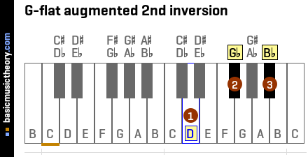 G-flat augmented 2nd inversion