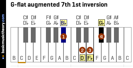 G-flat augmented 7th 1st inversion