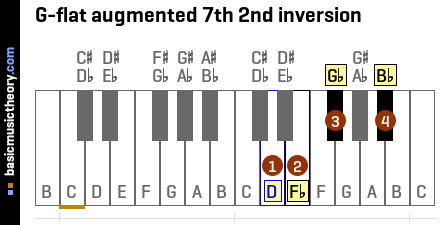 G-flat augmented 7th 2nd inversion