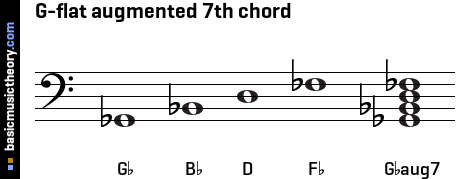 G-flat augmented 7th chord