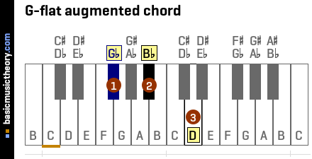 G-flat augmented chord