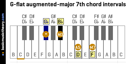 G-flat augmented-major 7th chord intervals