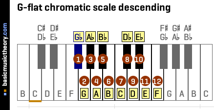 G-flat chromatic scale descending