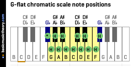 G-flat chromatic scale note positions