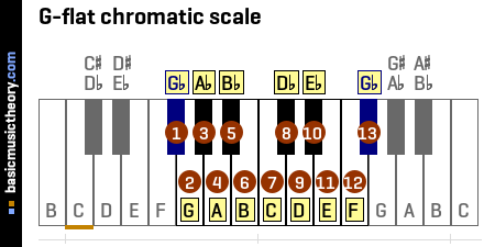 G-flat chromatic scale