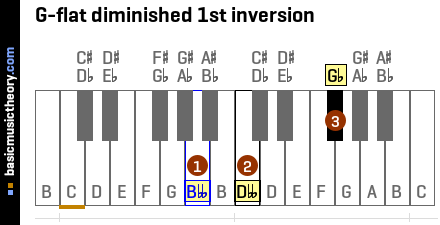 G-flat diminished 1st inversion