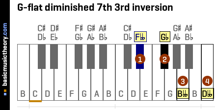 G-flat diminished 7th 3rd inversion