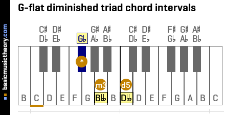 G-flat diminished triad chord intervals