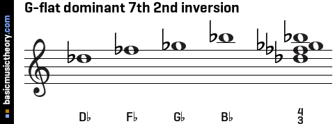 G-flat dominant 7th 2nd inversion