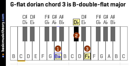 G-flat dorian chord 3 is B-double-flat major
