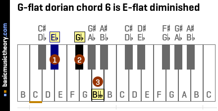 G-flat dorian chord 6 is E-flat diminished