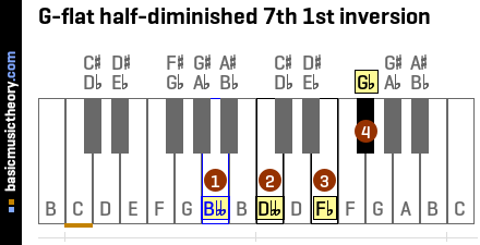 G-flat half-diminished 7th 1st inversion