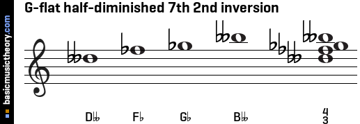 G-flat half-diminished 7th 2nd inversion