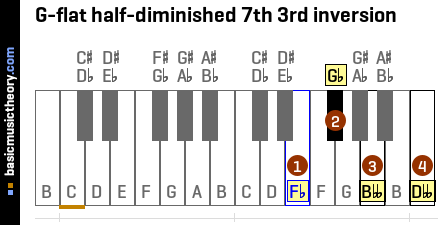 G-flat half-diminished 7th 3rd inversion