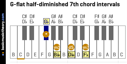 G-flat half-diminished 7th chord intervals