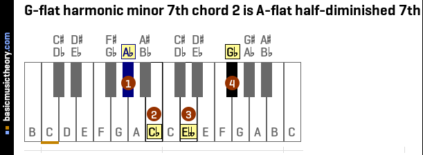 G-flat harmonic minor 7th chord 2 is A-flat half-diminished 7th