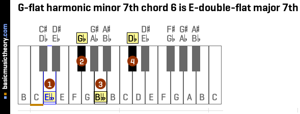G-flat harmonic minor 7th chord 6 is E-double-flat major 7th
