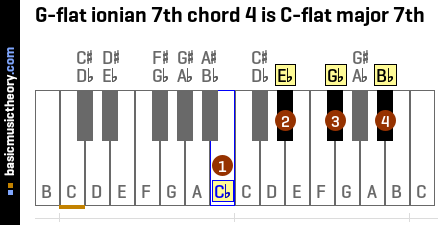G-flat ionian 7th chord 4 is C-flat major 7th
