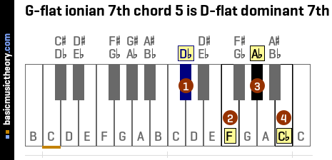 G-flat ionian 7th chord 5 is D-flat dominant 7th