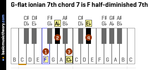 G-flat ionian 7th chord 7 is F half-diminished 7th