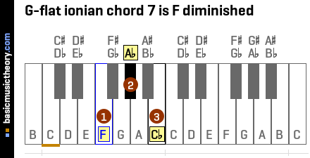 G-flat ionian chord 7 is F diminished