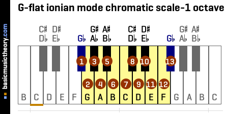 G-flat ionian mode chromatic scale-1 octave
