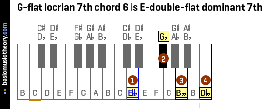 G-flat locrian 7th chord 6 is E-double-flat dominant 7th