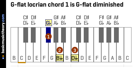 G-flat locrian chord 1 is G-flat diminished